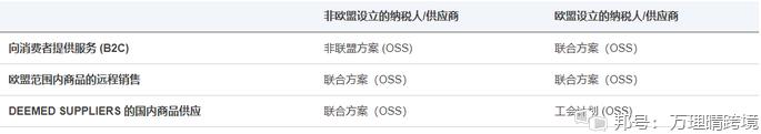 重磅 各位卖家需要了解的一站式服务 (OSS)