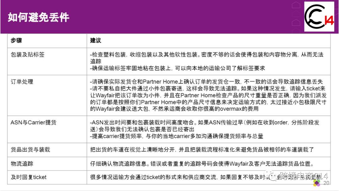Wayfair平台客诉事故处理指南(建议收藏)